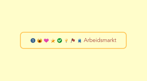 Mind Map: Arbeidsmarkt