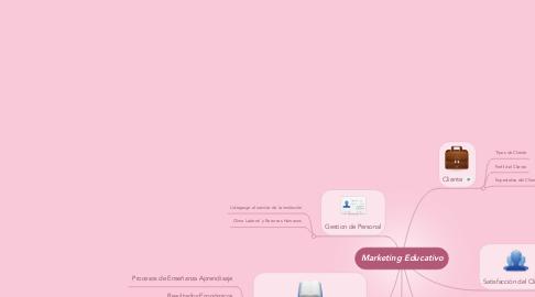Mind Map: Marketing Educativo