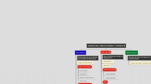 Mind Map: HOMEOSTÁSIS, MEDIOS INTERNO Y EXTERNO
