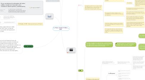 Mind Map: La Nueva Gestión Pública NGP