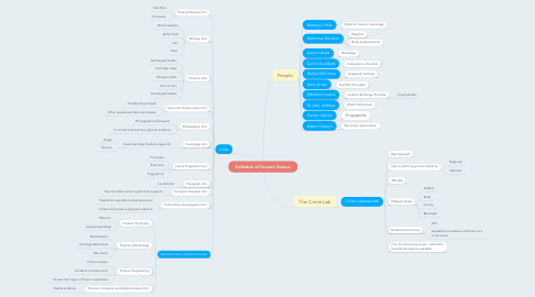 Mind Map: Definition of Forensic Science