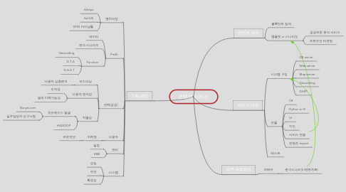 Mind Map: 컨텐츠 서비스