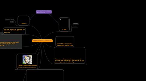 Mind Map: PARADIGMAS DE LA EDUCACIÓN