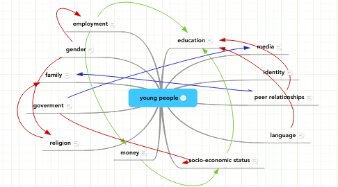 Mind Map: young people