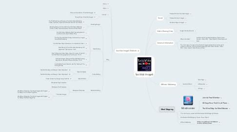 Mind Map: SociVidz Imageli