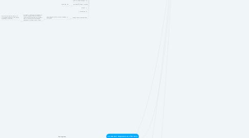 Mind Map: сайт настоящий на 100%