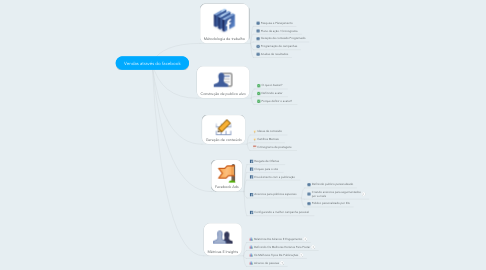 Mind Map: Vendas através do facebook