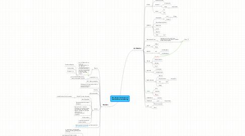 Mind Map: Der ideale Seminarraum (technische Ausstattung)