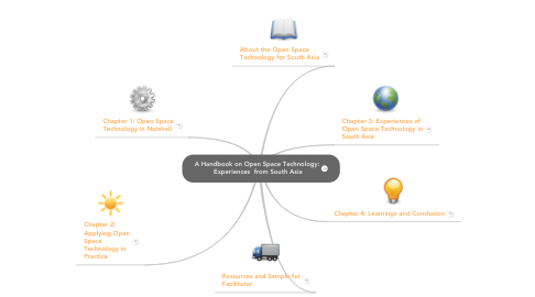 Mind Map: A Handbook on Open Space Technology: Experiences  from South Asia