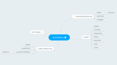 Mind Map: ADVERBIOS