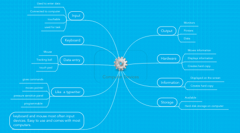 Mind Map: Computer Devices