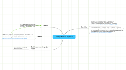 Mind Map: Design Research -kirjallisuus