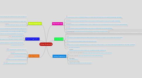 Mind Map: Startup Ecosystem