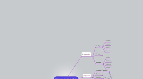 Mind Map: El paraguas de la Maga