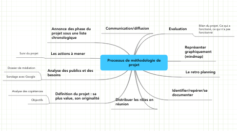 Mind Map: Processus de méthodologie de projet