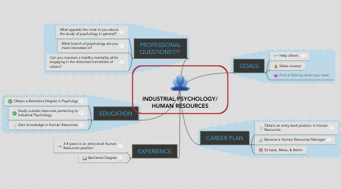 Mind Map: INDUSTRIAL PSYCHOLOGY/ HUMAN RESOURCES