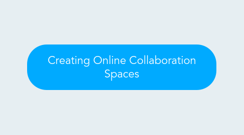 Mind Map: Creating Online Collaboration Spaces
