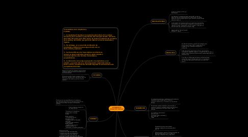Mind Map: CORRIENTES ARQUITECTONICAS