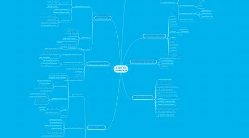 Mind Map: Медийные компетенции
