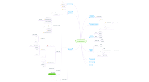 Mind Map: OC Workspace
