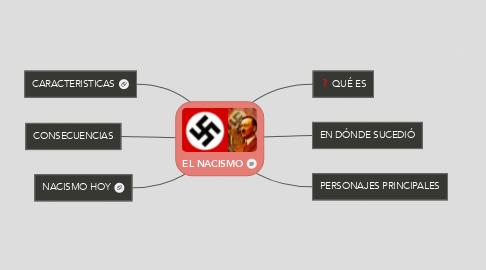 Mind Map: EL NACISMO