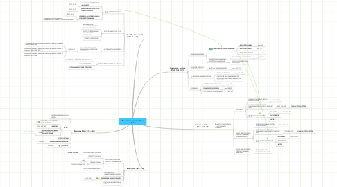 Mind Map: Prospetto Informativo Yoox SpA