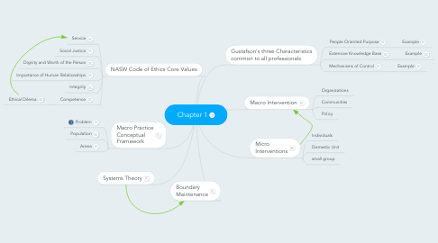 Mind Map: Chapter 1
