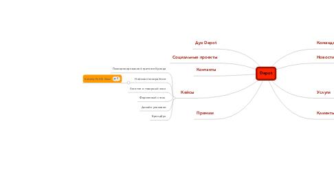 Mind Map: Depot
