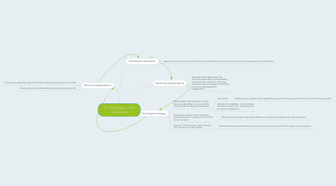 Mind Map: 2.1 The Origins of the Constitution