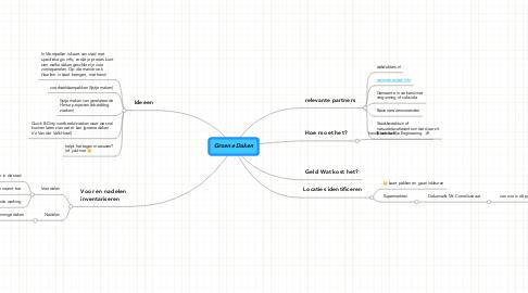 Mind Map: Groene Daken