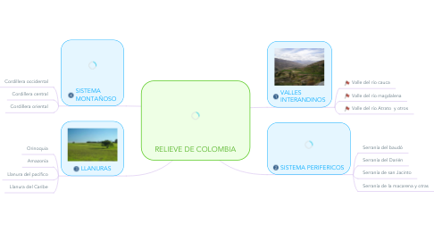 Mind Map: RELIEVE DE COLOMBIA