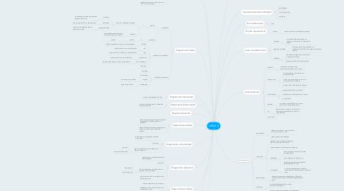Mind Map: UML2.0