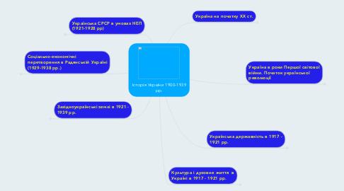Mind Map: Історія України 1900-1939 рр.