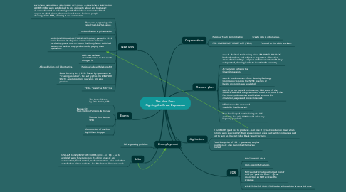 Mind Map: The New Deal: Fighting the Great Depression