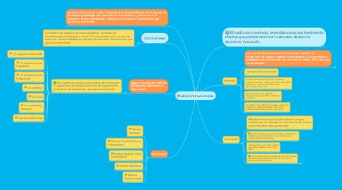 Mind Map: Medios Instruccionales