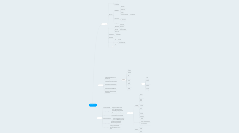 Mind Map: IEM Website