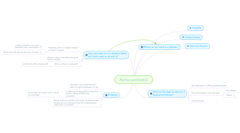 Mind Map: Nutrition and Dietetics