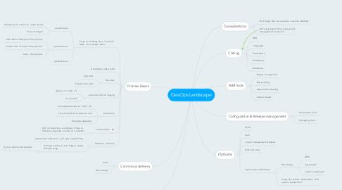 Mind Map: DevOps Landscape