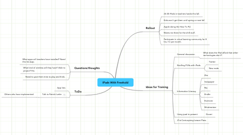 Mind Map: IPads With Freehold