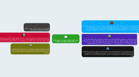 Mind Map: مقدمة الفصل الأول/ تطوير ذات ممارس الإدارة من كتابي القادم/ تطوير الذات القيادية