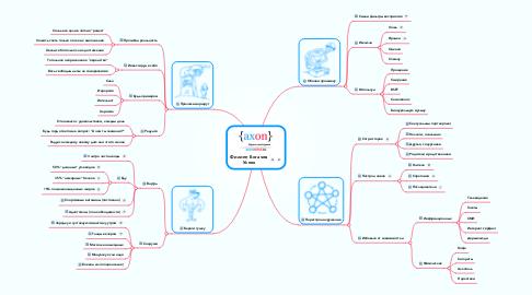 Mind Map: Филипп Богачев Успех