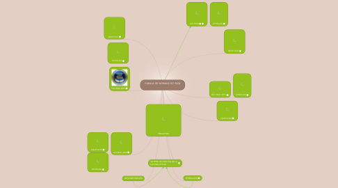 Mind Map: FAMILIA DE NORMAS ISO 9000