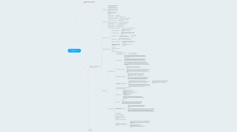 Mind Map: ЦА для привлечение подписчика