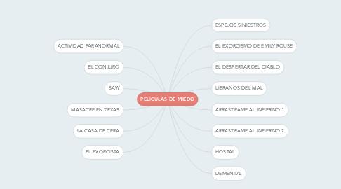 Mind Map: PELICULAS DE MIEDO