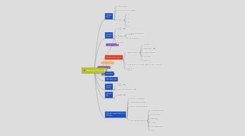 Mind Map: Жизненный цикл
