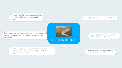 Mind Map: EROSIÓN HÍDRICA