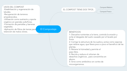 Mind Map: El Compostaje