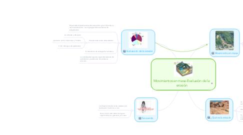 Mind Map: Movimientos en masa-Evaluaión de la erosión
