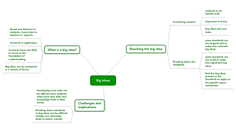 Mind Map: Big Ideas