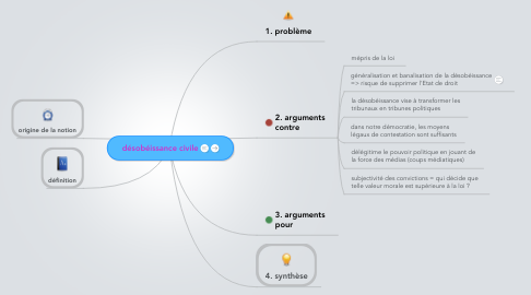 Mind Map: désobéissance civile
